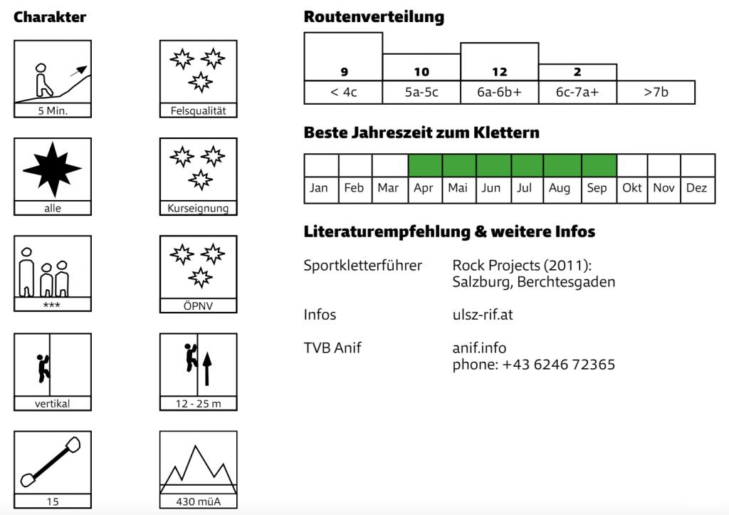 Quelle: Mobilitätsguide Klettern, Alpenverein Österreich